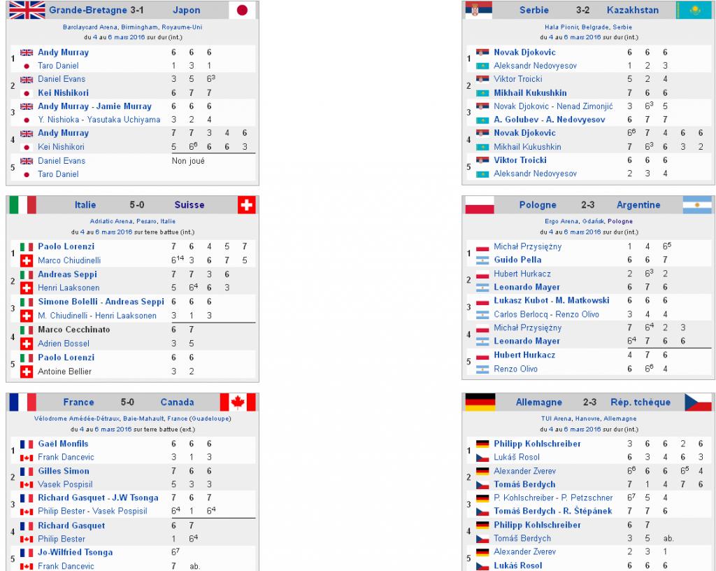 Coupe Davis résultats
