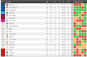 barcelone football liga