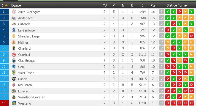 jupiler-league-classement