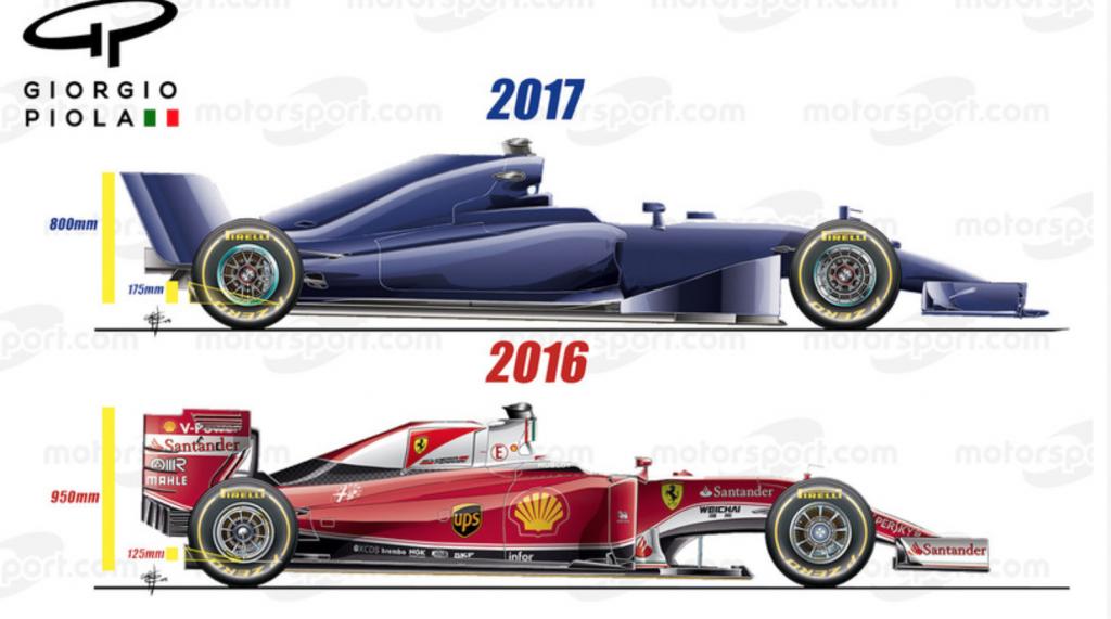 pronos voitures formule 1