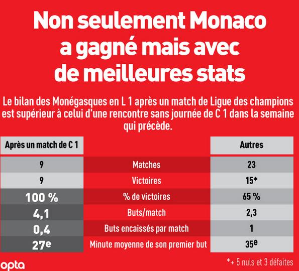 monaco foot statistique