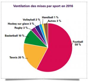 rapport arjel sports les plus pariés